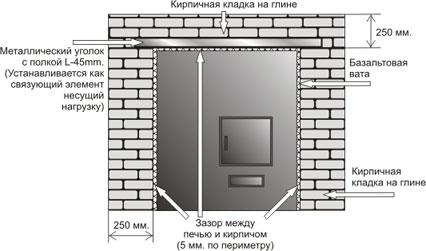 Схема обкладки кирпичом железной печи