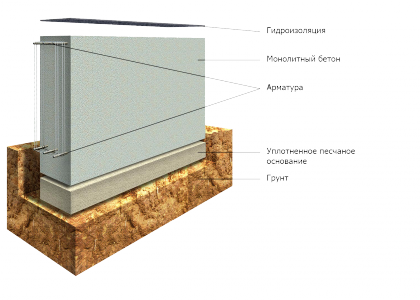 .Схема ленточного фундамента