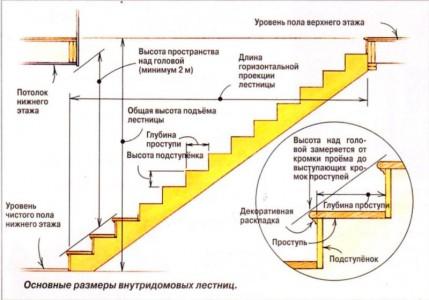 размеры для расчета лестницы