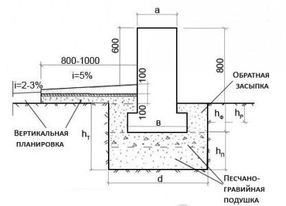 Структура мелкозаглубленного фундамента