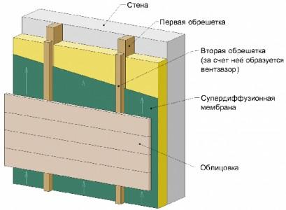 Схема вентилируемой конструкции для отделки дома