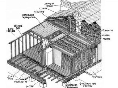 Пример постройки каркасной бани