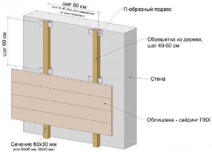 Схема обустройства каркаса под сайдинг из деревянных брусков