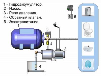 Схема подключения электронасоса