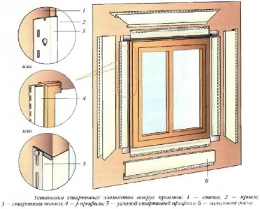 Схема установки стартовой полосы вокруг оконного проема