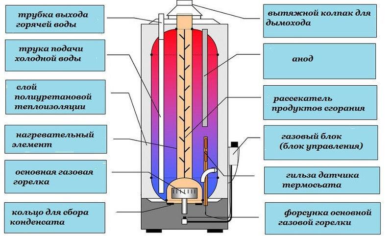 как работает парокапельный нагреватель