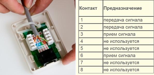 таблица распиновки